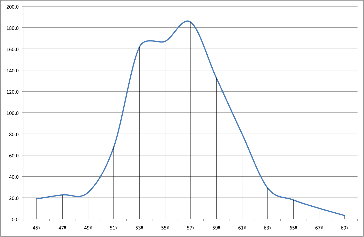 How to plot a bell curve in excel normal distributions for Bell curve template excel 2010